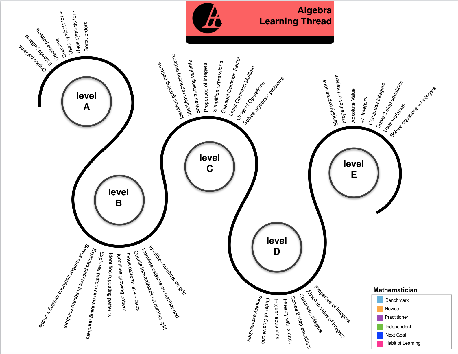 Anastasis Academy Algebra Learning Thread created by Kelly Tenkely