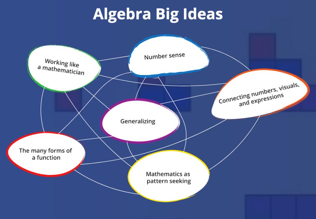 Mathematical mindsets algebra